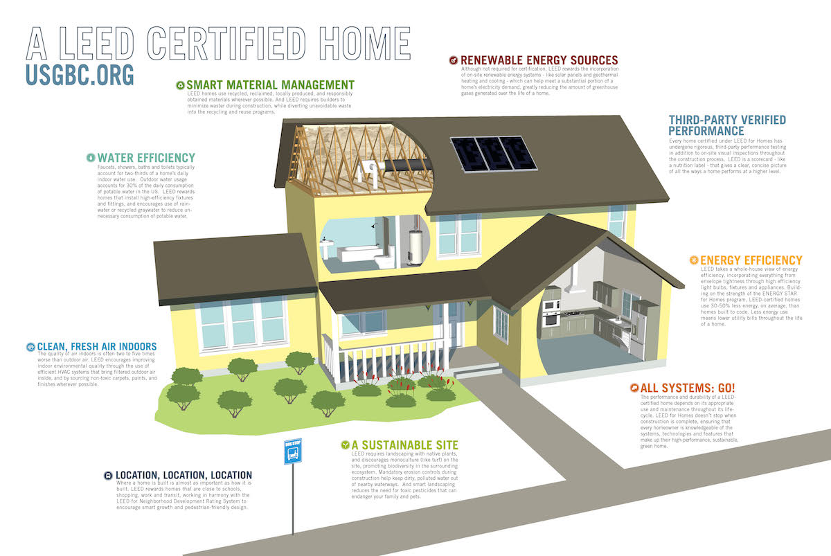 Leed Certified Home Interior Design Ideas